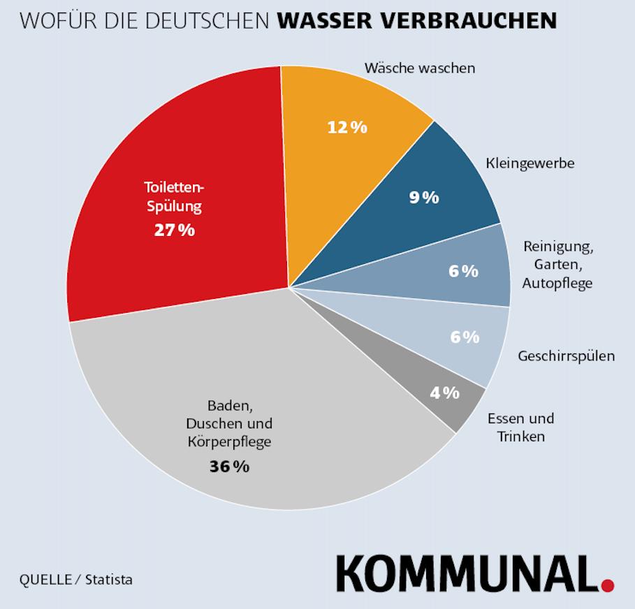 Wofür die Deutschen ihr Wasser gebrauchen