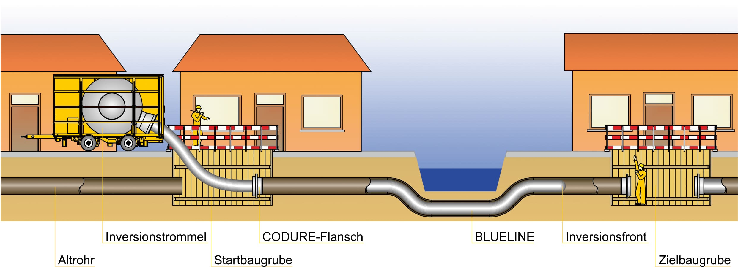 SuS Verfahrensschema BlueLine