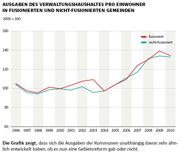 Verwaltungskosten für Kommunen mit und ohne vorhergehende Gebietsreform