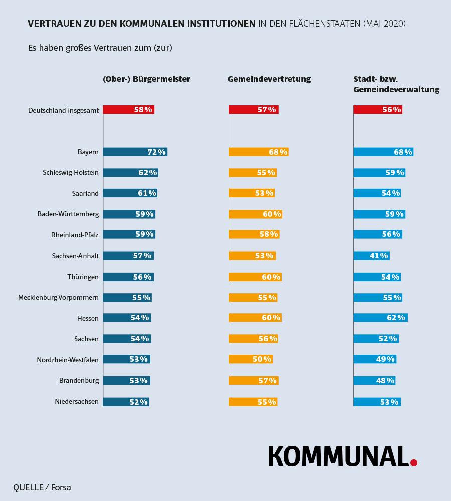 Grafik Vertrauen in den Ländern