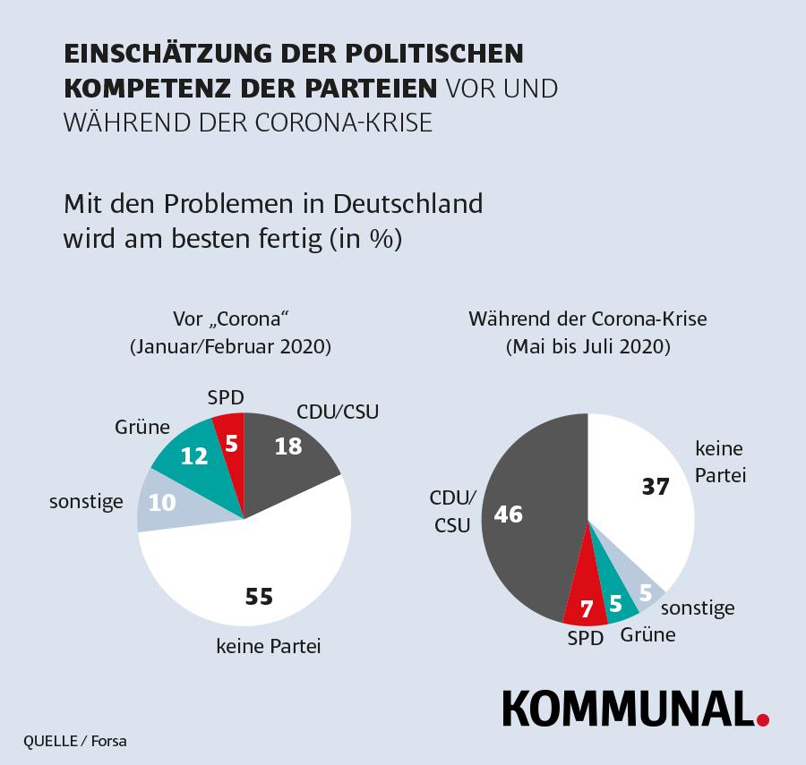 Grafik Vertrauen in Parteien in Corona-Krise