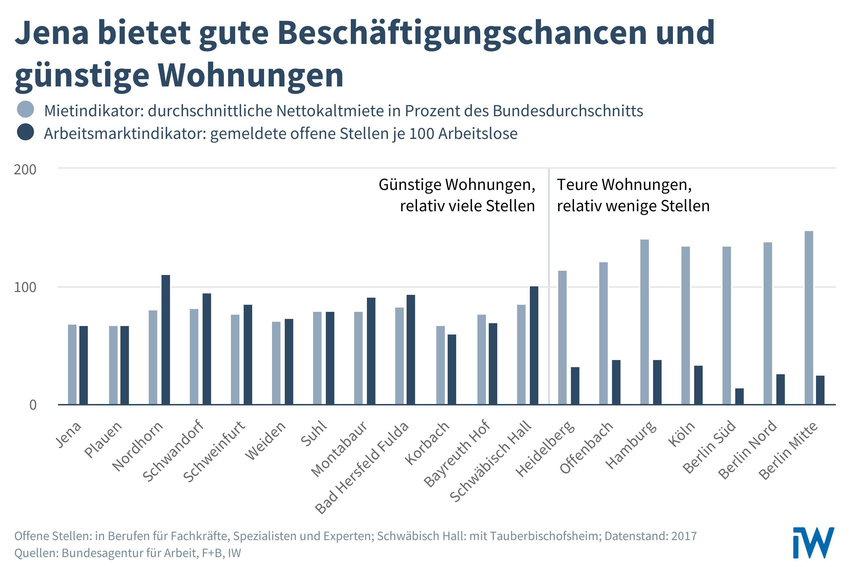 Bezahlbarer Wohnraum und eine gute Arbeitsmarktsituation können laut IW Köln für 12 Regionen in Deutschland zum Standortfaktor werden.