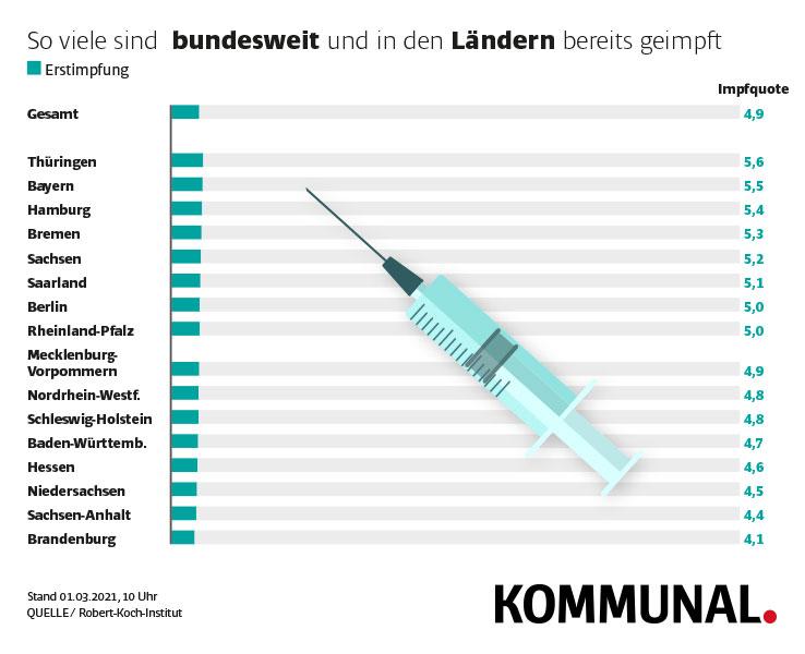 Impfquoten Bundesländer Grafik