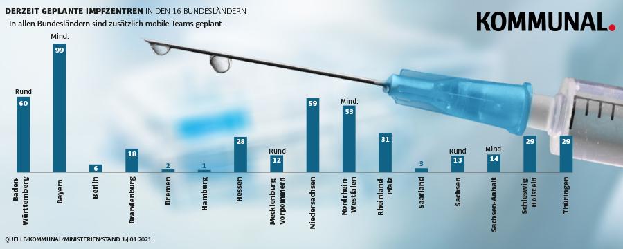Grafik geplante Impfzentren in Deutschland