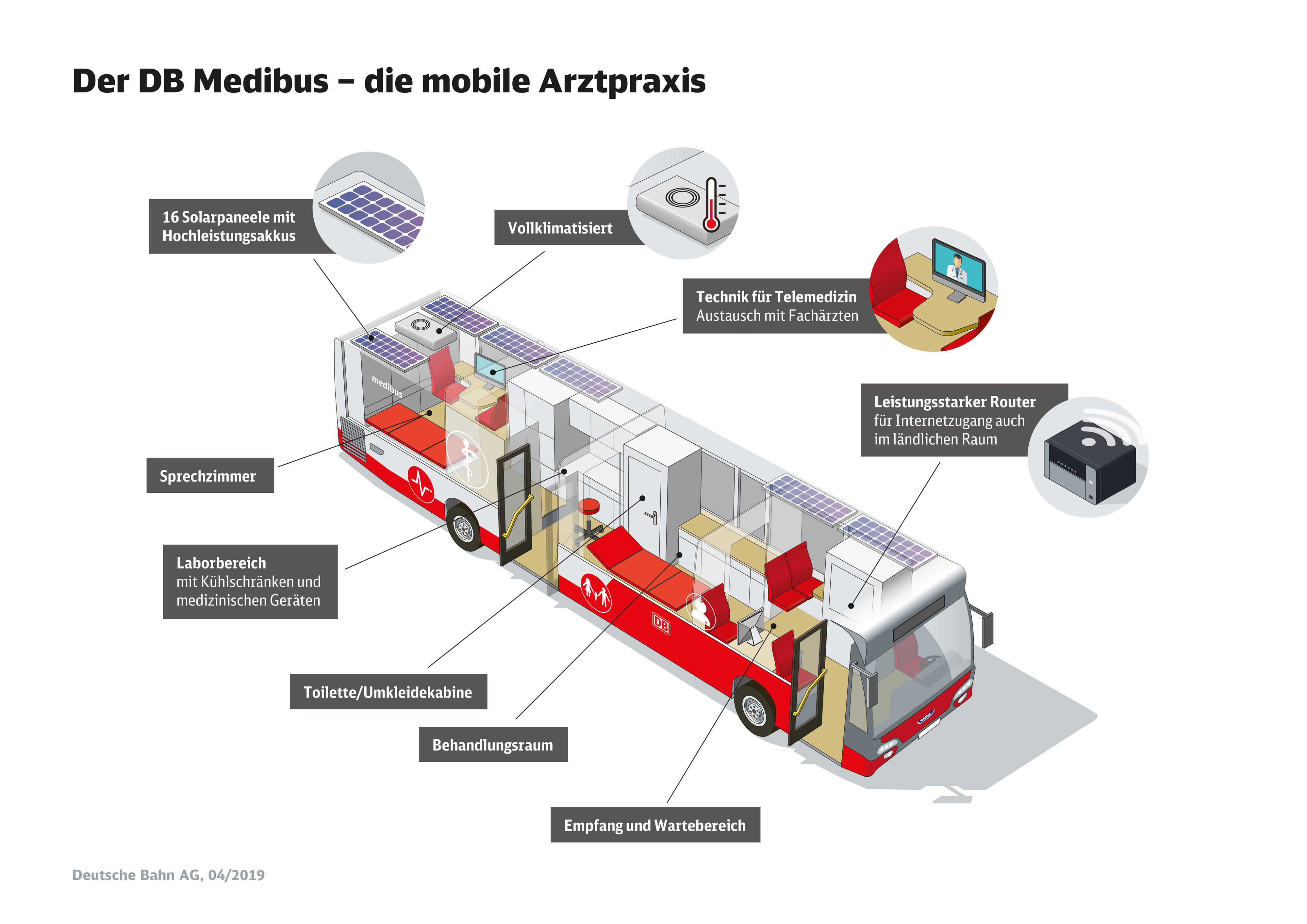 Medibus Infografik