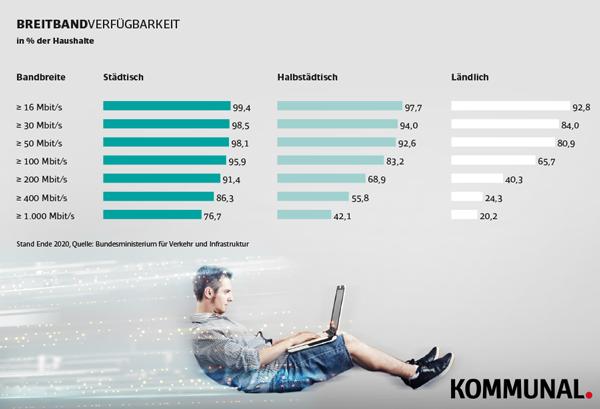 Breitbandausbau Land Stadt Grafik Statistik Vergleich