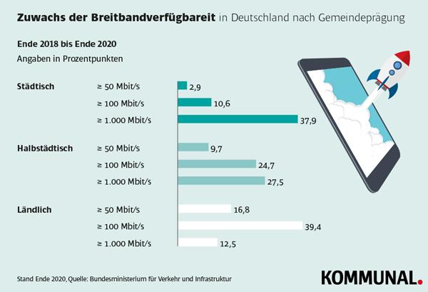 Breitbandausbau Entwicklung Stadt Land Statistik Grafik