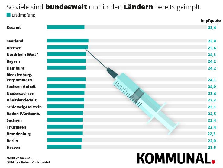 Impfquoten Bundesländer