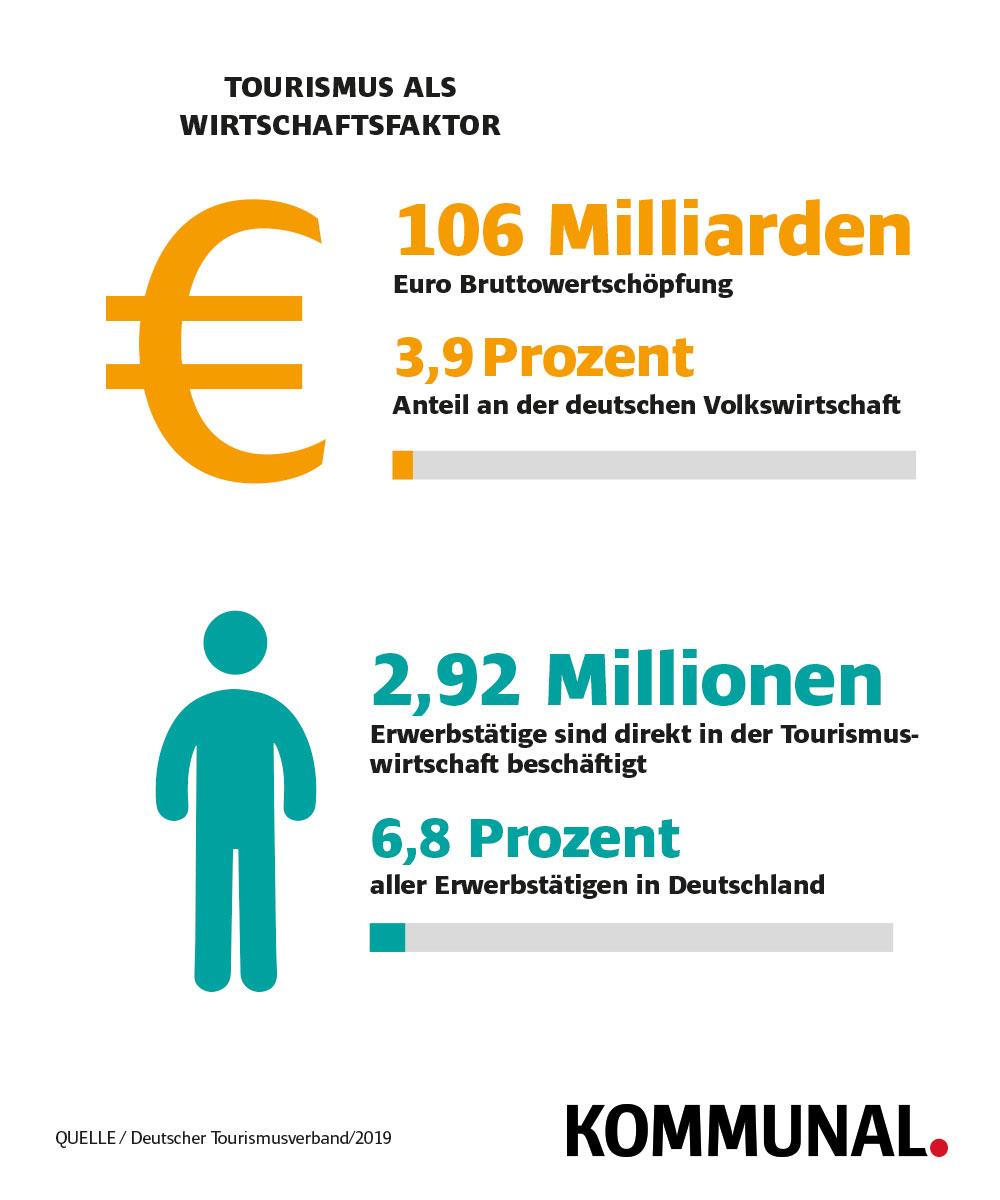 Tourismusbranche als Wirtschaftsfaktor