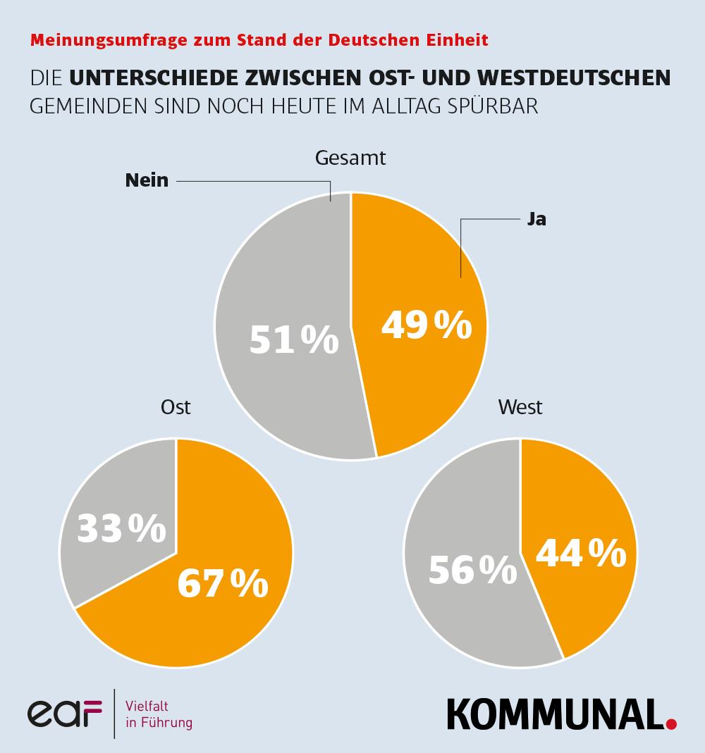 Unterschiede Ost und West Deutsche Einheit Bürgermeister
