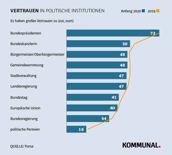 forsa-Umfrage: Vertrauen in Kommunen