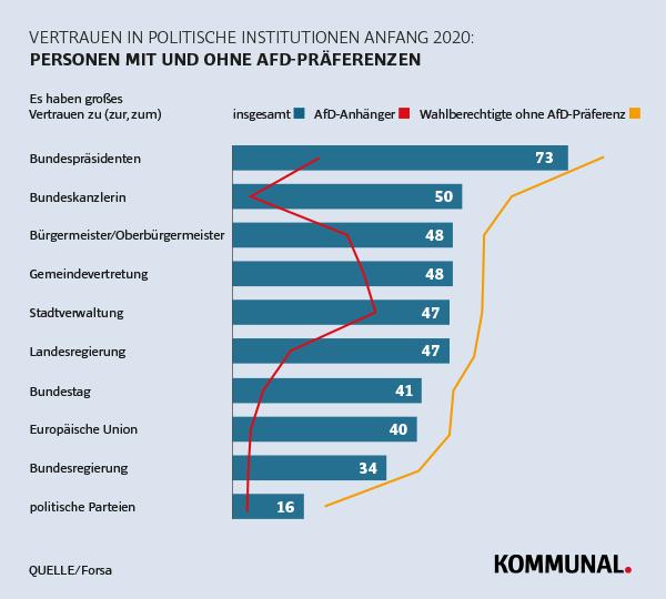 forsa-Umfrage: Vertrauen in politische Organisationen