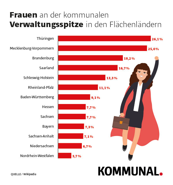 Frauen an der Verwaltungsspitze Kommunen Grafik