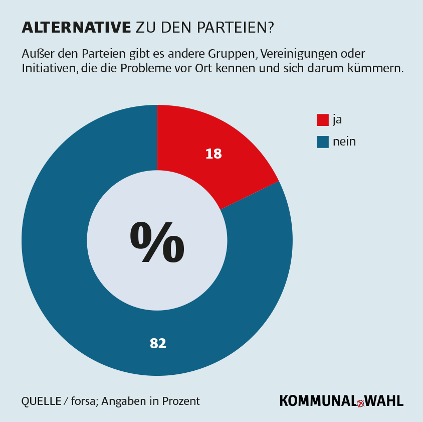 Kommunalpolitiker oder Alternative?