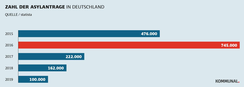 Flüchtlingspolitik in Deutschland