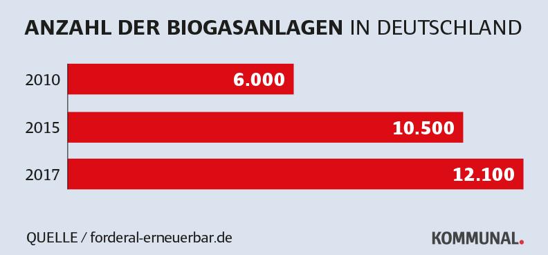Bioenergiedorf - Was bringen Biogasanlagen?