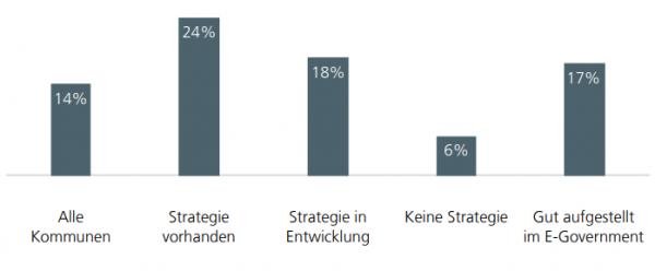 Digitale Kommune? So sind die deutschen Städte und Gemeinden aufgestellt.