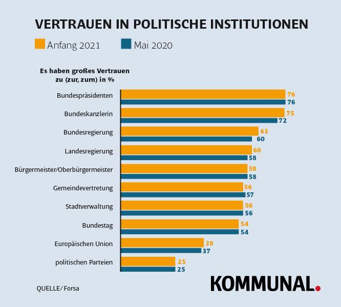 Vertrauen Kommunalpolitik gesamt