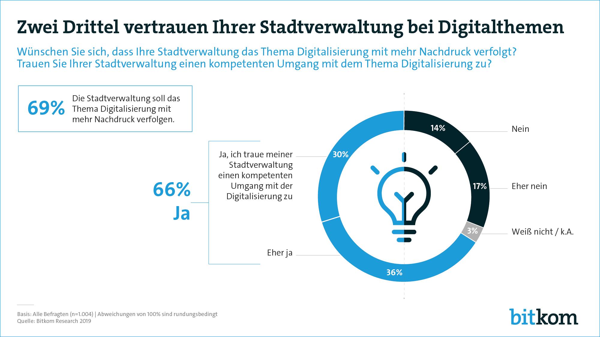 Digitalisierung Kommunen Umfrage Bitkom