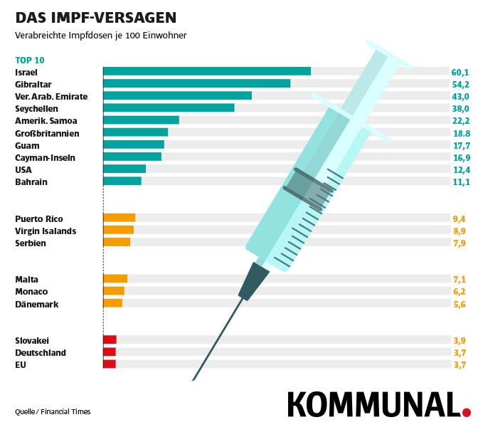 Beim Impfen ganz weit hinten - Deutschland im internationalen Vergleich