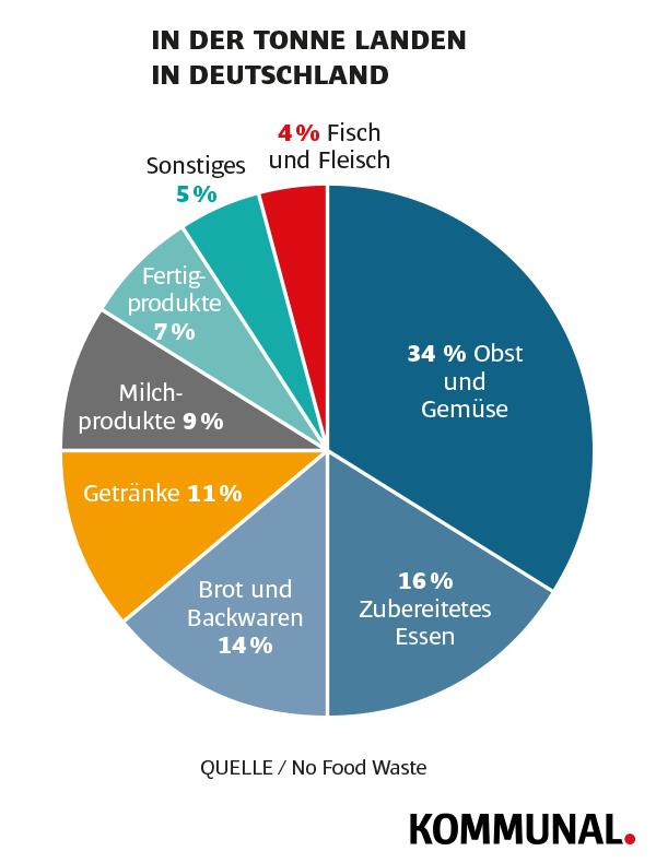 Lebensmittelverschwendung in Deutschland