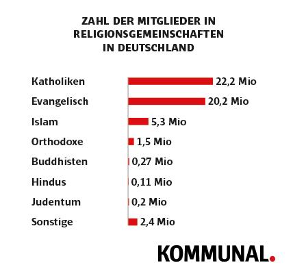 Religionsgemeinschaften