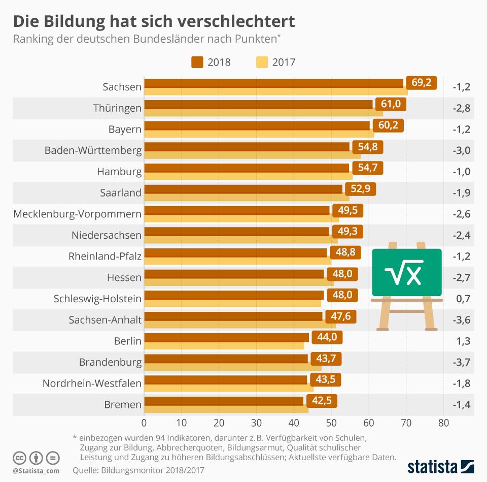 Infografik zum aktuellen Bildungsmonitor für Deutschland