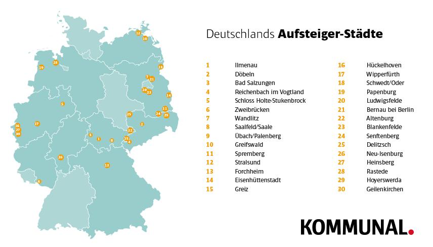Städte-Ranking