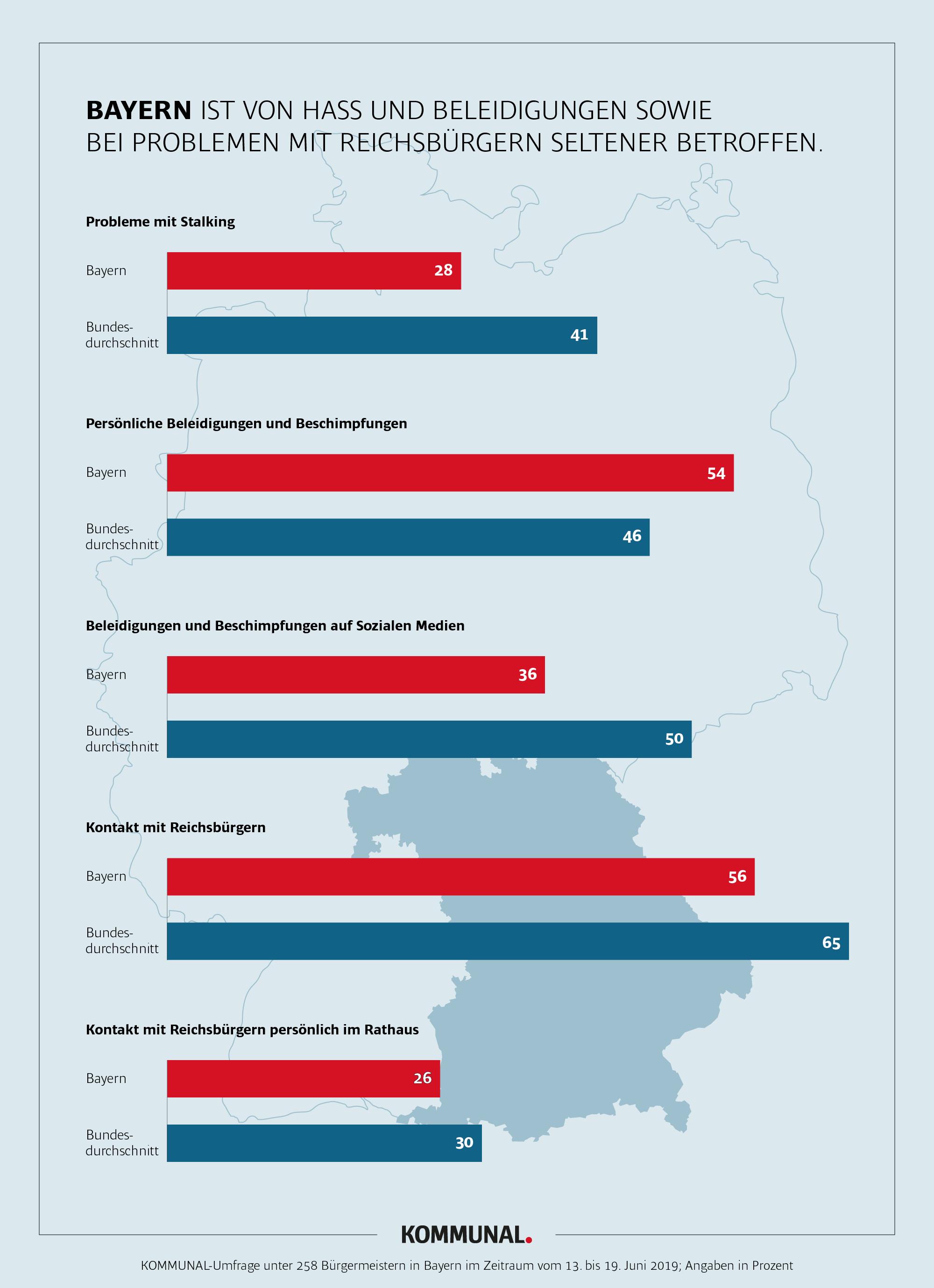 Hasswelle - Grafik Bayern