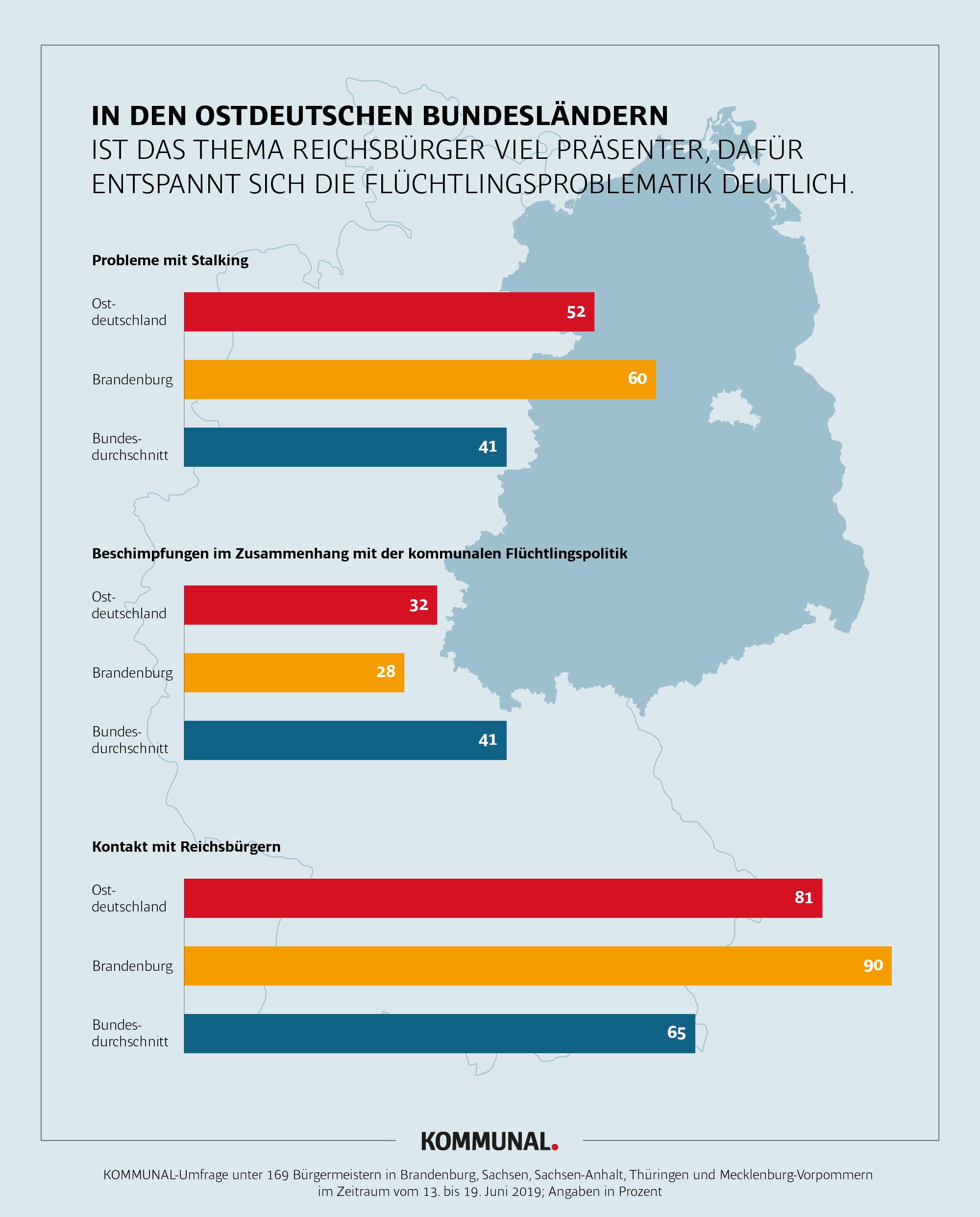 Hasswelle - Grafik Ostdeutschland