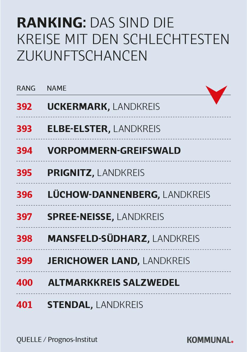 Landkreis-Ranking