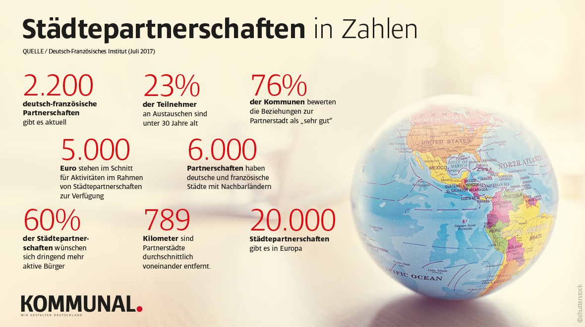 Städtepartnerschaften Statistik