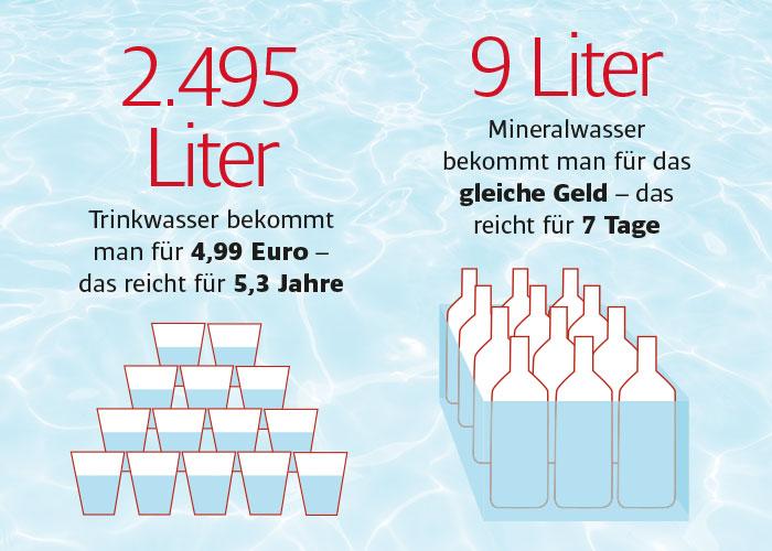 spannende Statistik zum Thema Wasserverbrauch