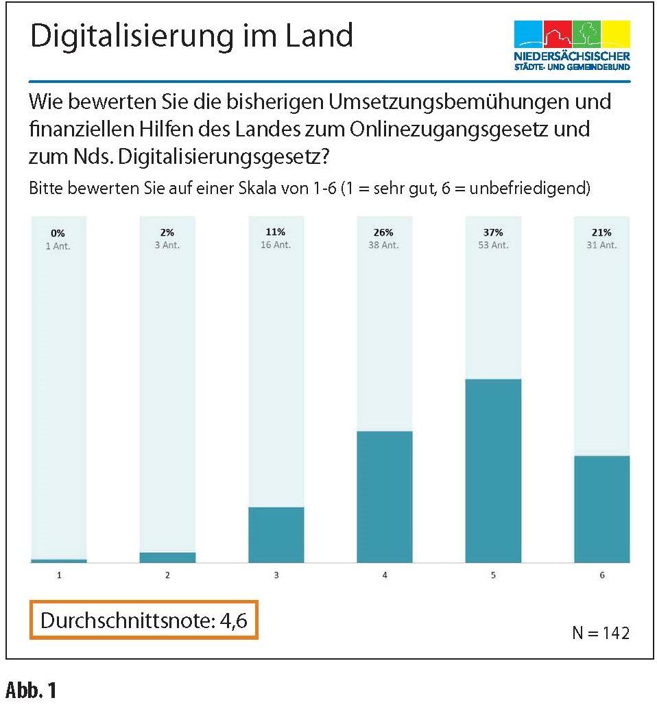 Digitalisierung Niedersachsen