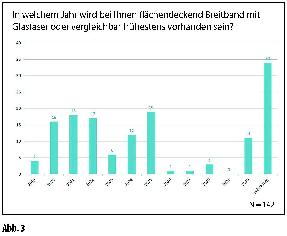 Digitalisierung Niedersachsen Kommunen