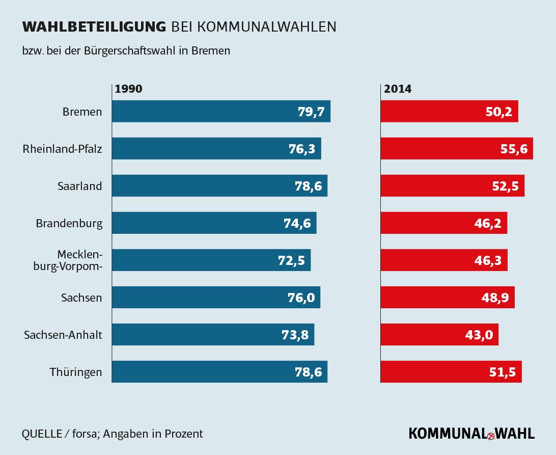 Wahlbeteiligung bei Kommunalwahlen - Kommunalpolitiker