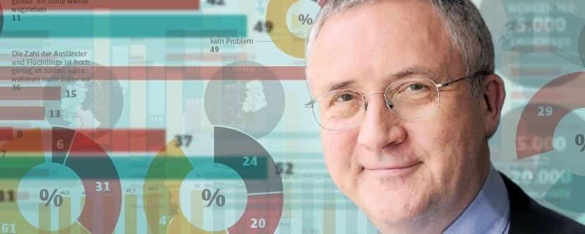 """Forsa-Chef Manfred Güllner: """"Das Vertrauen in Kommunen ist in der Corona-Krise massiv gewachsen"""""""