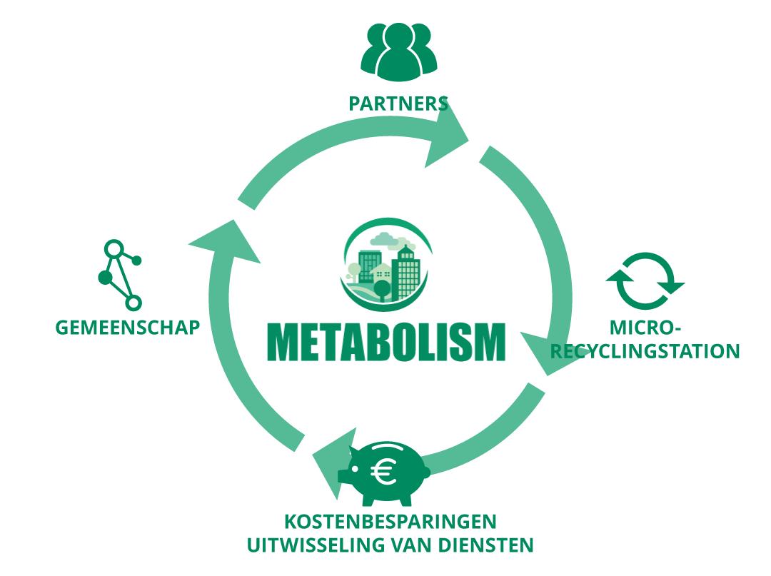 Metabolism est le spécialiste de la valorisation locale et circulaire des déchets urbains.
