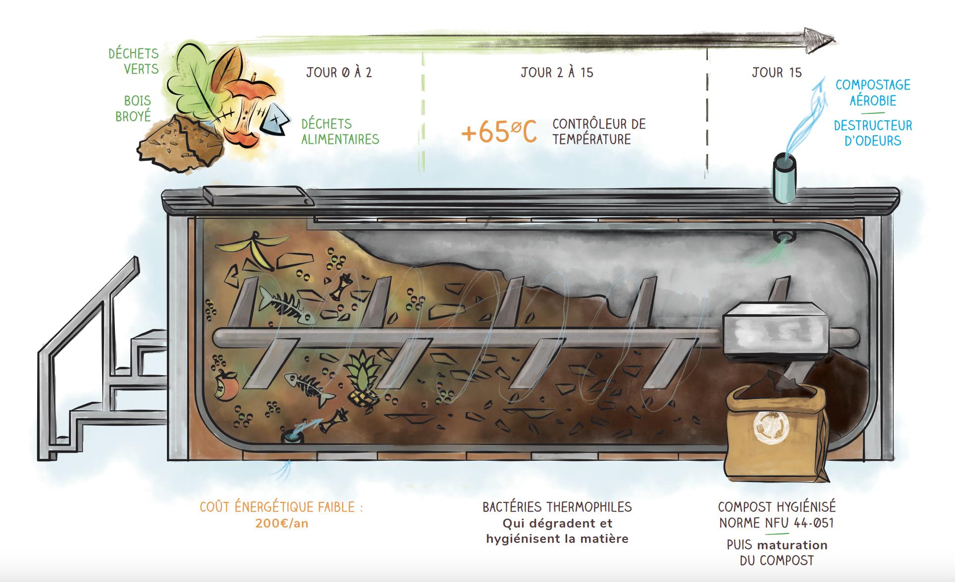 Quel mode de compostage choisir pour avoir un bon compost ?