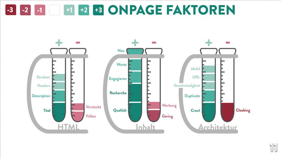 Onpage Faktoren