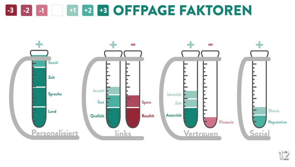 Offpage Faktoren