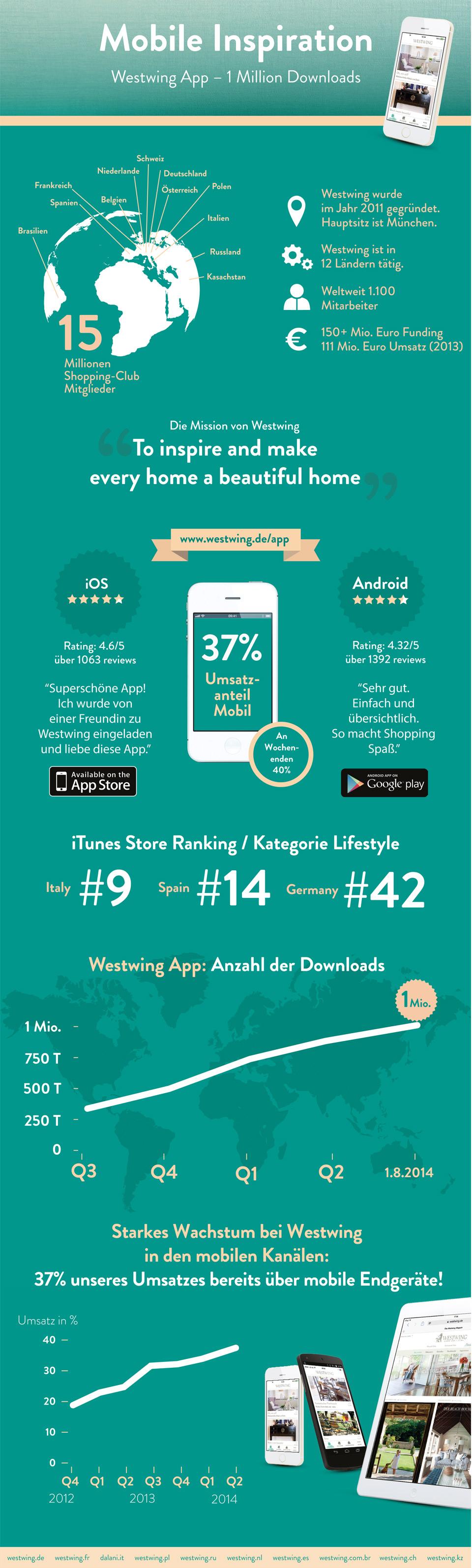 westwing_infografik