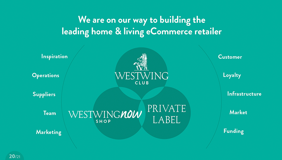 Westwing_NewCompanyPresentation20