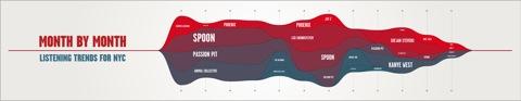 Rehab Studio's live data visuals