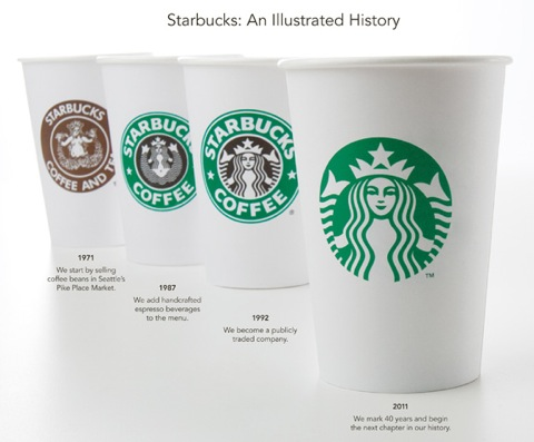 How the Starbuck logo has evolved