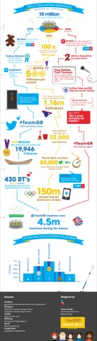 Fiasco Design's London 2012 Olympics Twitter infographic