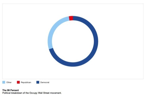 Political breakdown of the Occupy Wall Street movement