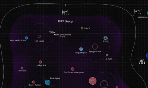 WPPs solar system