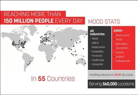 Mood statistics