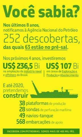 Petrobras font